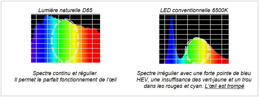 spectre-D65-versus-LED-6500K